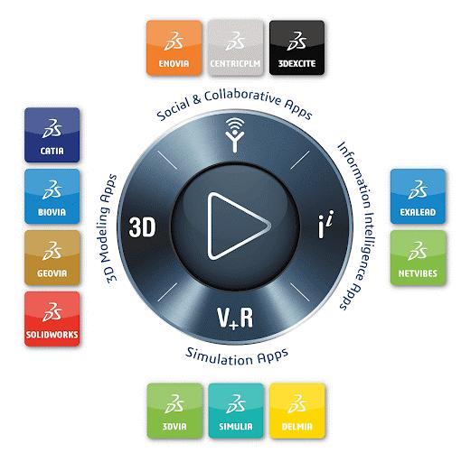 Metodologia LEAN în Platforma 3DEXPERIENCE